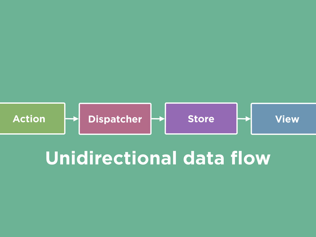 Action Dispatcher Store View Unidirectional dat...