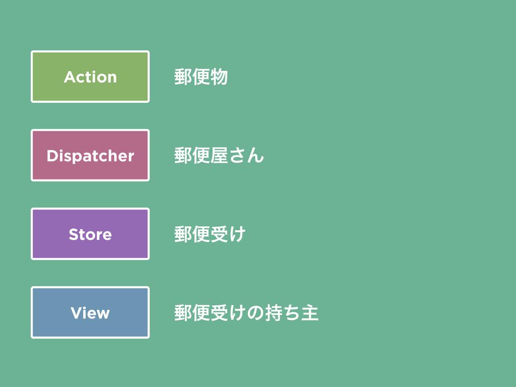Action Dispatcher Store View ༣ศड͚ͷͪओ ༣ศड͚ ༣ศ͞...