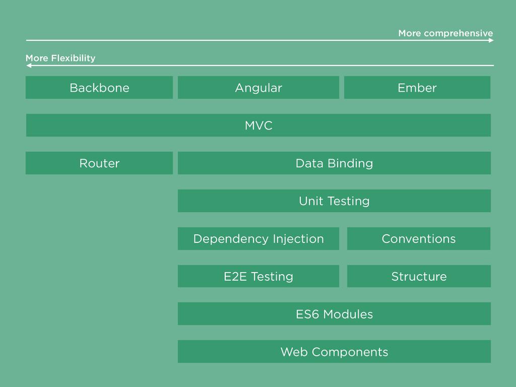 Backbone Angular Ember MVC Data Binding Unit Te...