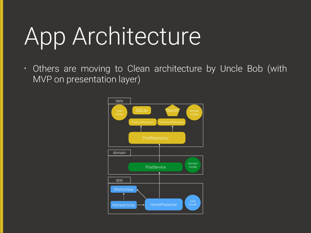 App Architecture • Others are moving to Clean a...