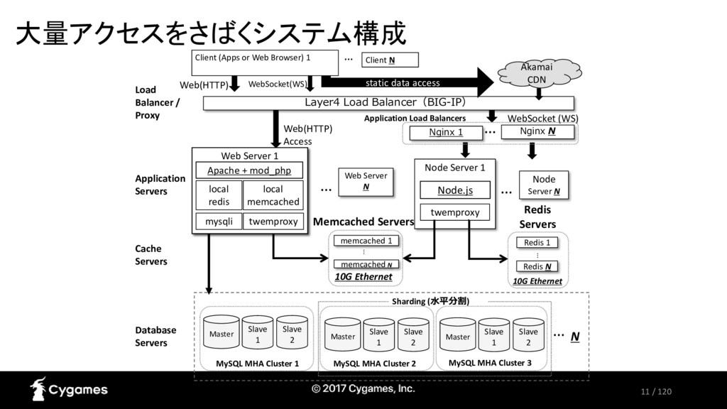 11 / 120 大量アクセスをさばくシステム構成 Web Server 1 twemprox...