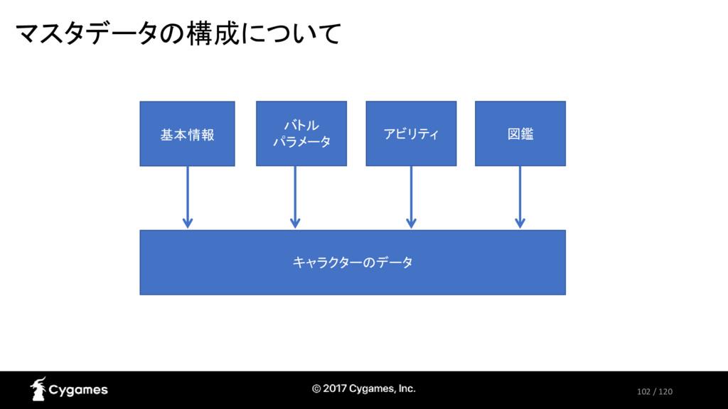102 / 120 マスタデータの構成について 基本情報 バトル パラメータ アビリティ 図鑑...