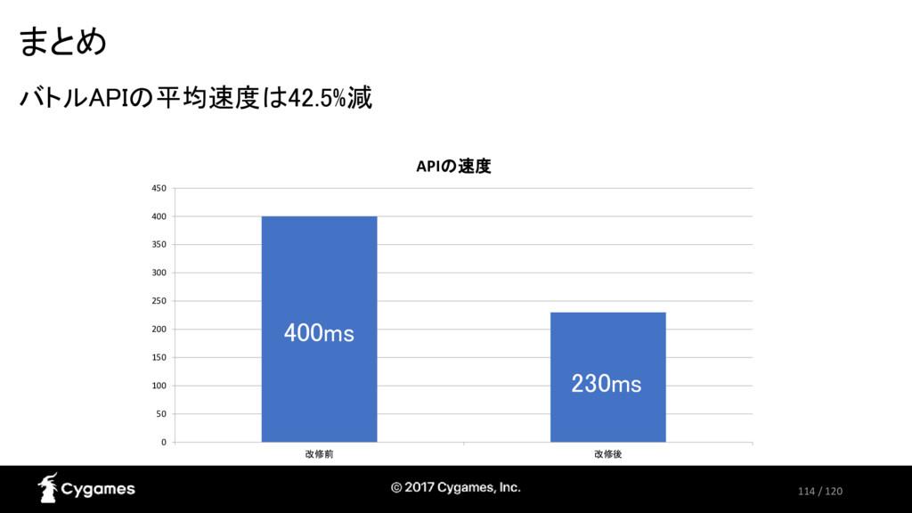 114 / 120 まとめ バトルAPIの平均速度は42.5%減 0 50 100 150 2...