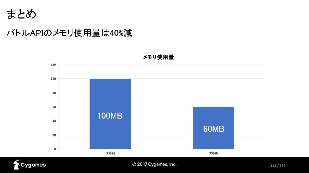 115 / 120 まとめ バトルAPIのメモリ使用量は40%減 0 20 40 60 80 ...