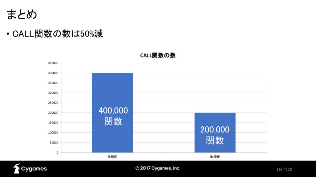 116 / 120 まとめ • CALL関数の数は50%減 0 50000 100000 15...