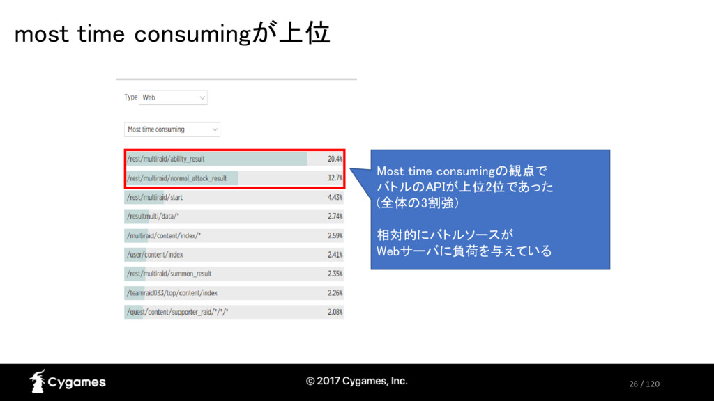 26 / 120 most time consumingが上位 Most time consu...
