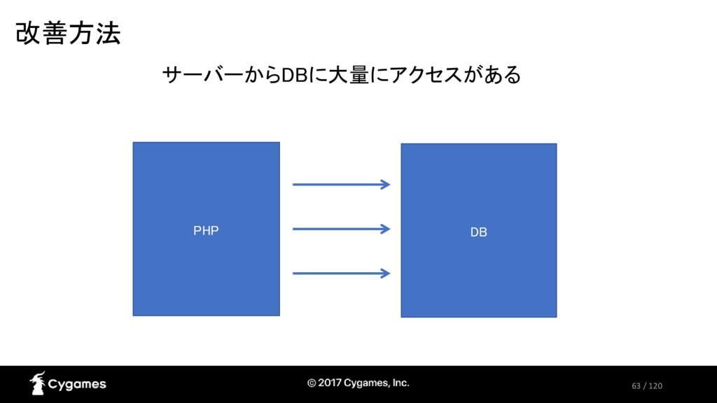 63 / 120 改善方法 PHP DB サーバーからDBに大量にアクセスがある