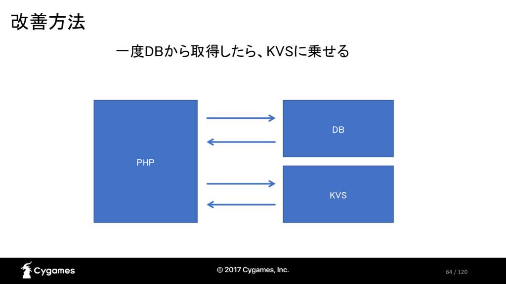 64 / 120 改善方法 KVS 一度DBから取得したら、KVSに乗せる PHP DB