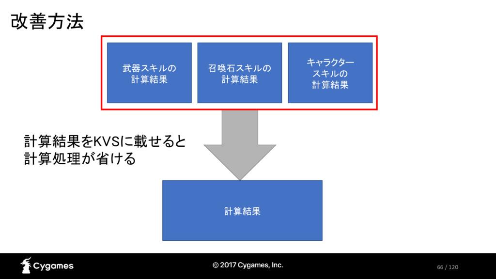66 / 120 改善方法 キャラクター スキルの 計算結果 計算結果 武器スキルの 計算結果...