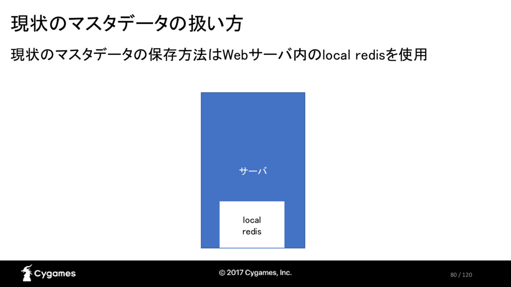 80 / 120 現状のマスタデータの扱い方 現状のマスタデータの保存方法はWebサーバ内のl...