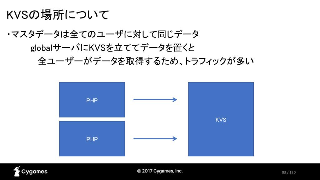 83 / 120 KVSの場所について ・マスタデータは全てのユーザに対して同じデータ glo...
