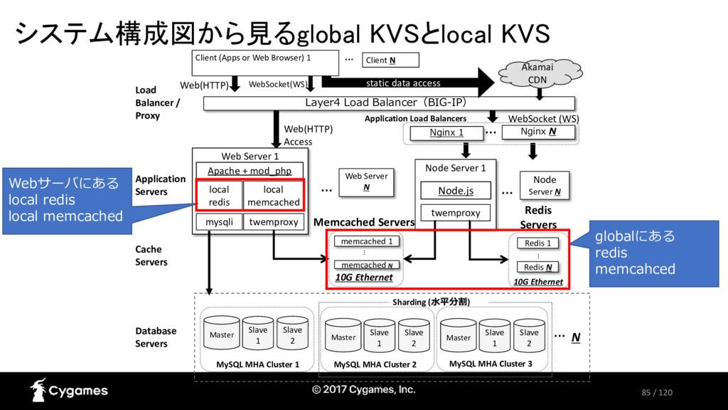 85 / 120 システム構成図から見るglobal KVSとlocal KVS Web Se...