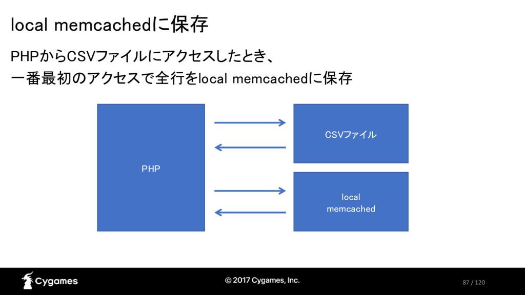 87 / 120 local memcachedに保存 PHPからCSVファイルにアクセスした...