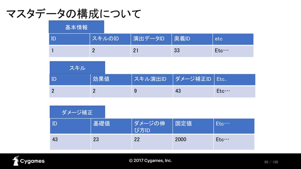 95 / 120 マスタデータの構成について ID スキルのID 演出データID 奥義ID e...