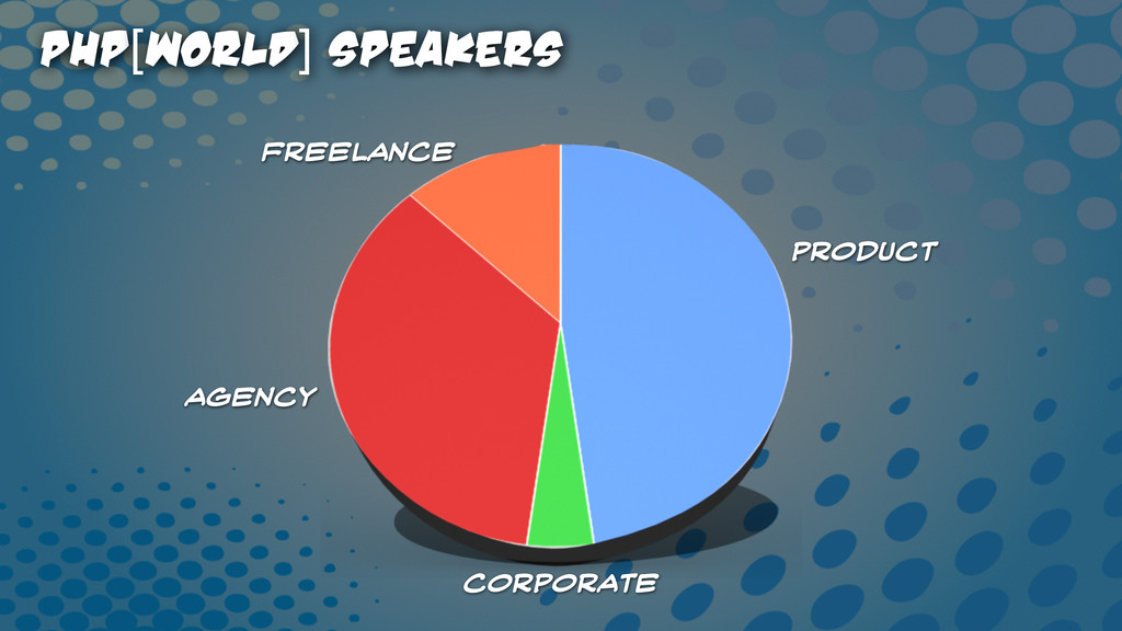 PHP[world] Speakers Product Corporate Agency Fr...