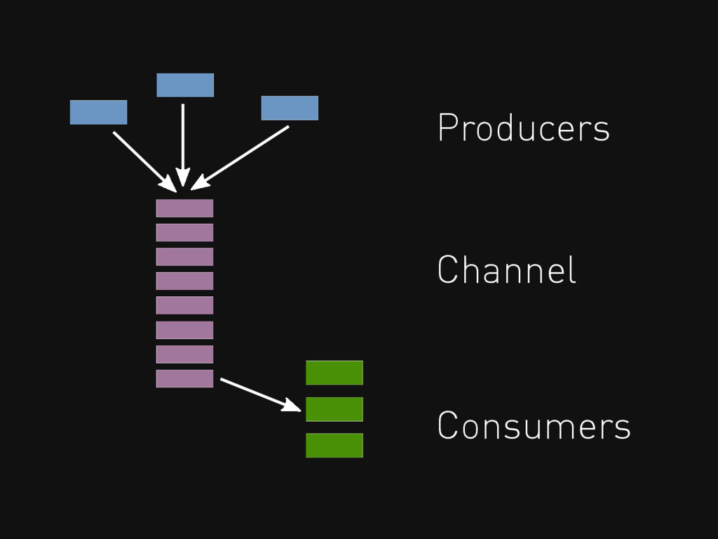 Producers Consumers Channel