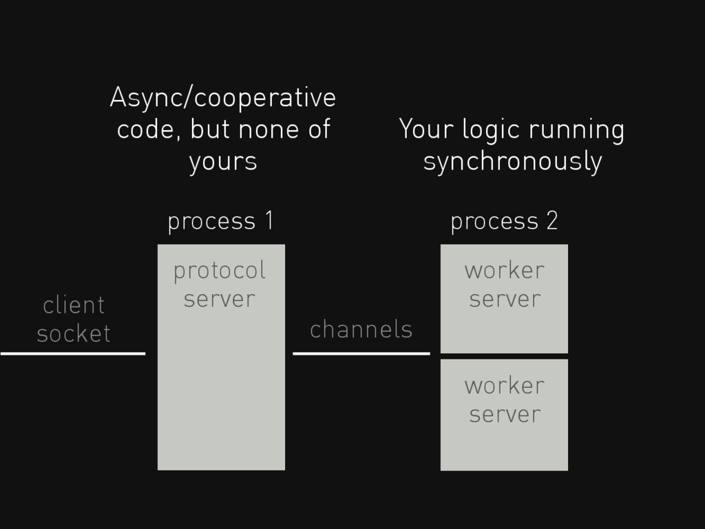 Async/cooperative code, but none of yours proce...