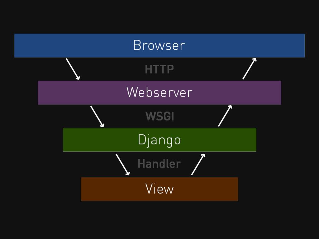 Browser HTTP Webserver Django WSGI View Handler