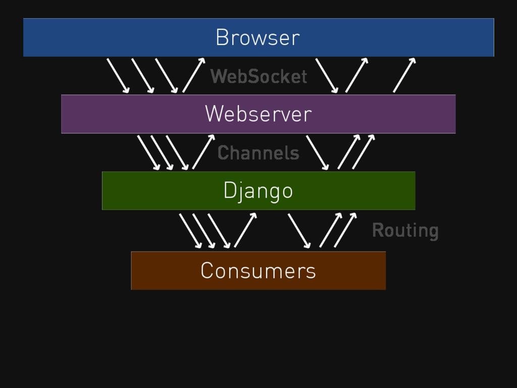 Browser WebSocket Webserver Django Channels Con...
