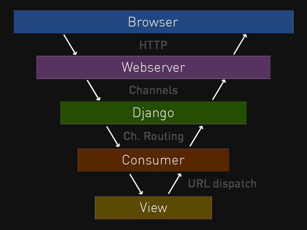 Browser HTTP Webserver Django Channels Consumer...