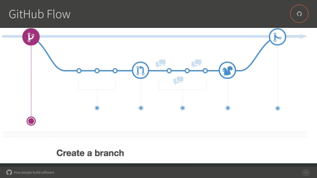 How people build software # GitHub Flow 11