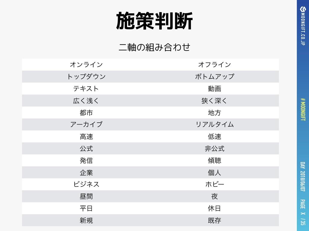 PAGE # MOONGIFT X / 35 DAY 2018/06/07 施策判断 二軸の組...