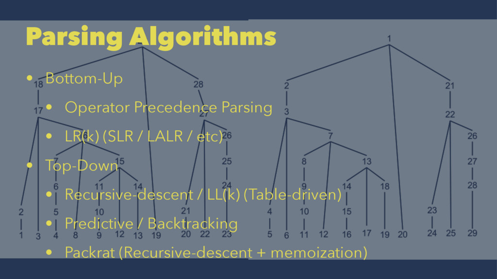 Parsing Algorithms • Bottom-Up • Operator Prece...
