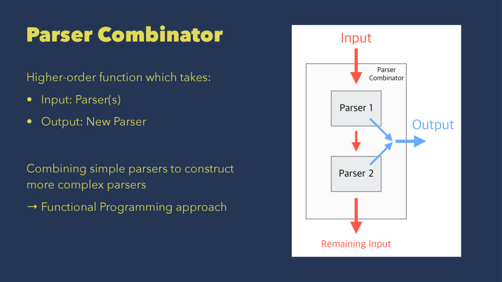 Parser Combinator Higher-order function which t...