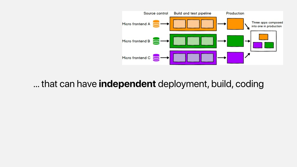 … that can have independent deployment, build, ...