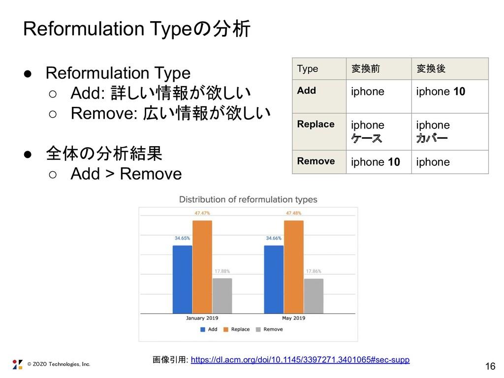 © ZOZO Technologies, Inc. 16 Reformulation Type...