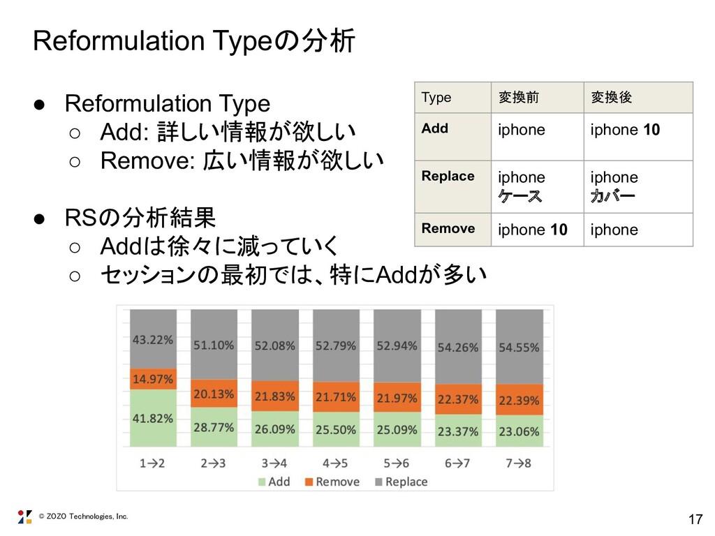 © ZOZO Technologies, Inc. 17 Reformulation Type...