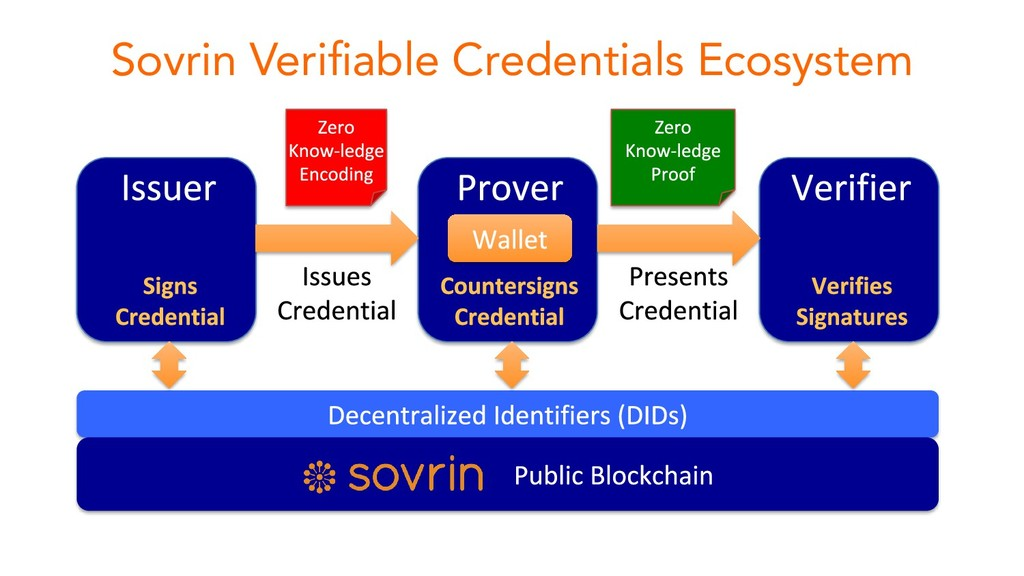 Sovrin Verifiable Credentials Ecosystem