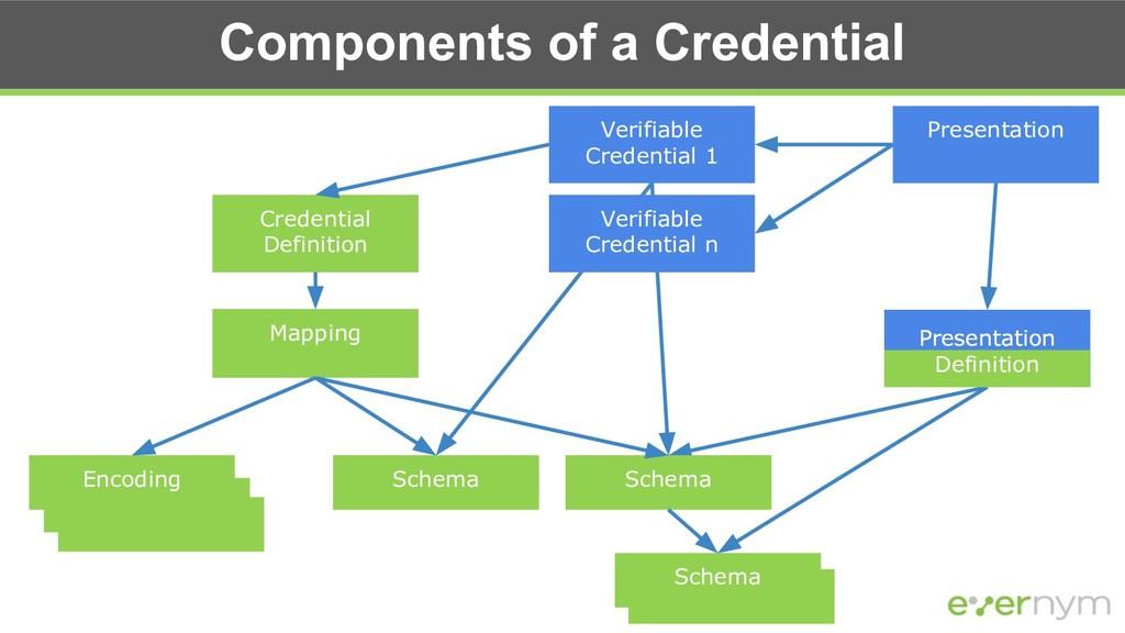 Components of a Credential Credential Definitio...