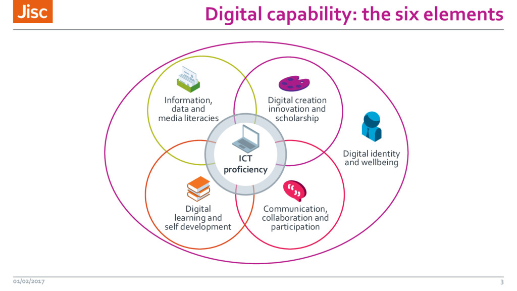 Digital capability: the six elements 01/02/2017...