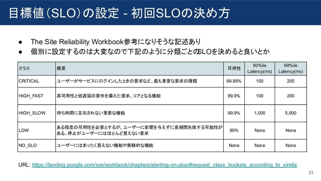 目標値(SLO)の設定 - 初回SLOの決め方 21 ● The Site Reliabili...