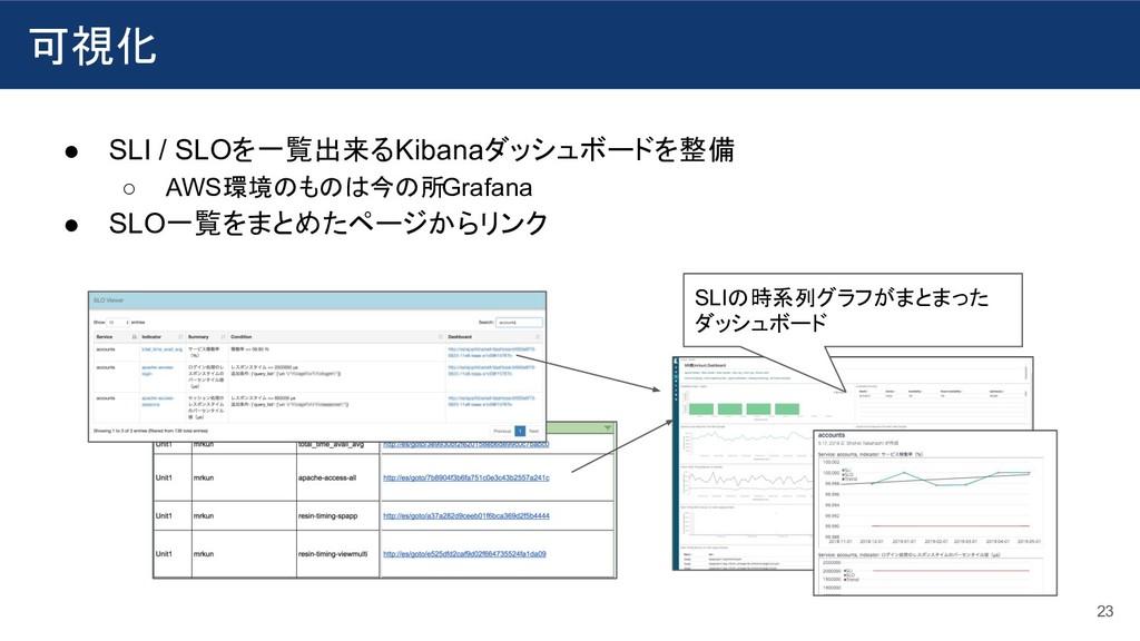 ● SLI / SLOを一覧出来るKibanaダッシュボードを整備 ○ AWS環境のものは今の...