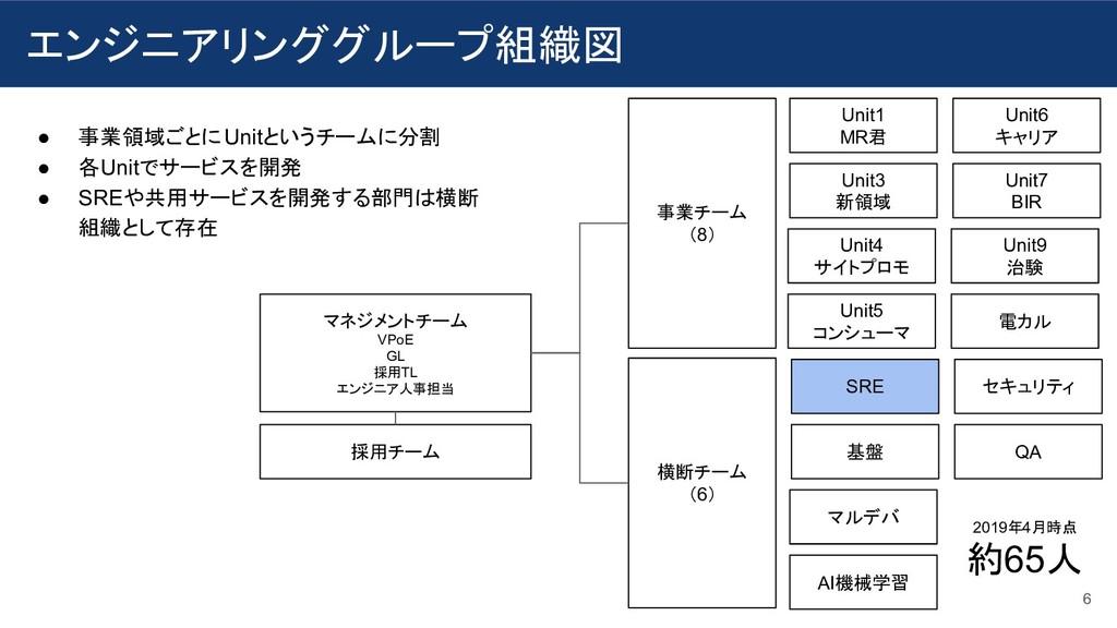 マネジメントチーム VPoE GL 採用TL エンジニア人事担当 事業チーム (8) 横断チー...