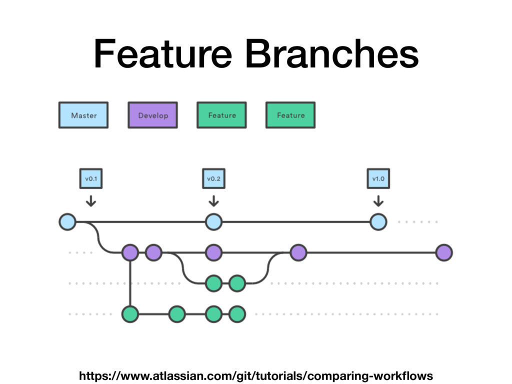 Feature Branches https://www.atlassian.com/git/...