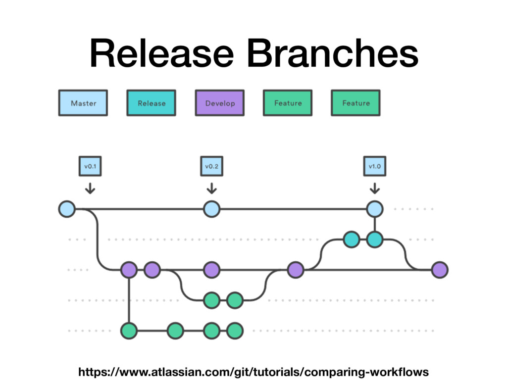 Release Branches https://www.atlassian.com/git/...