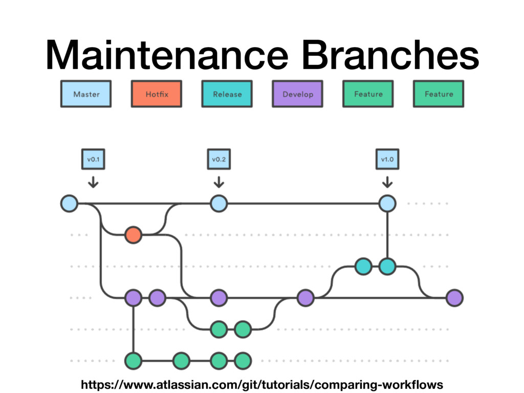 Maintenance Branches https://www.atlassian.com/...