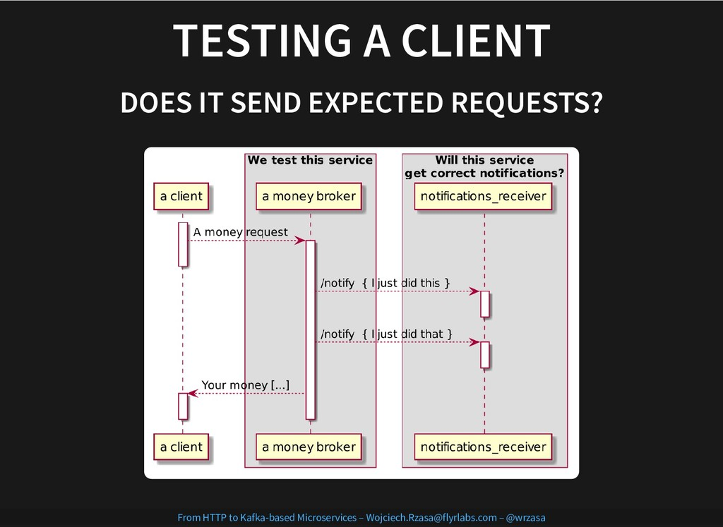 TESTING A CLIENT TESTING A CLIENT DOES IT SEND ...