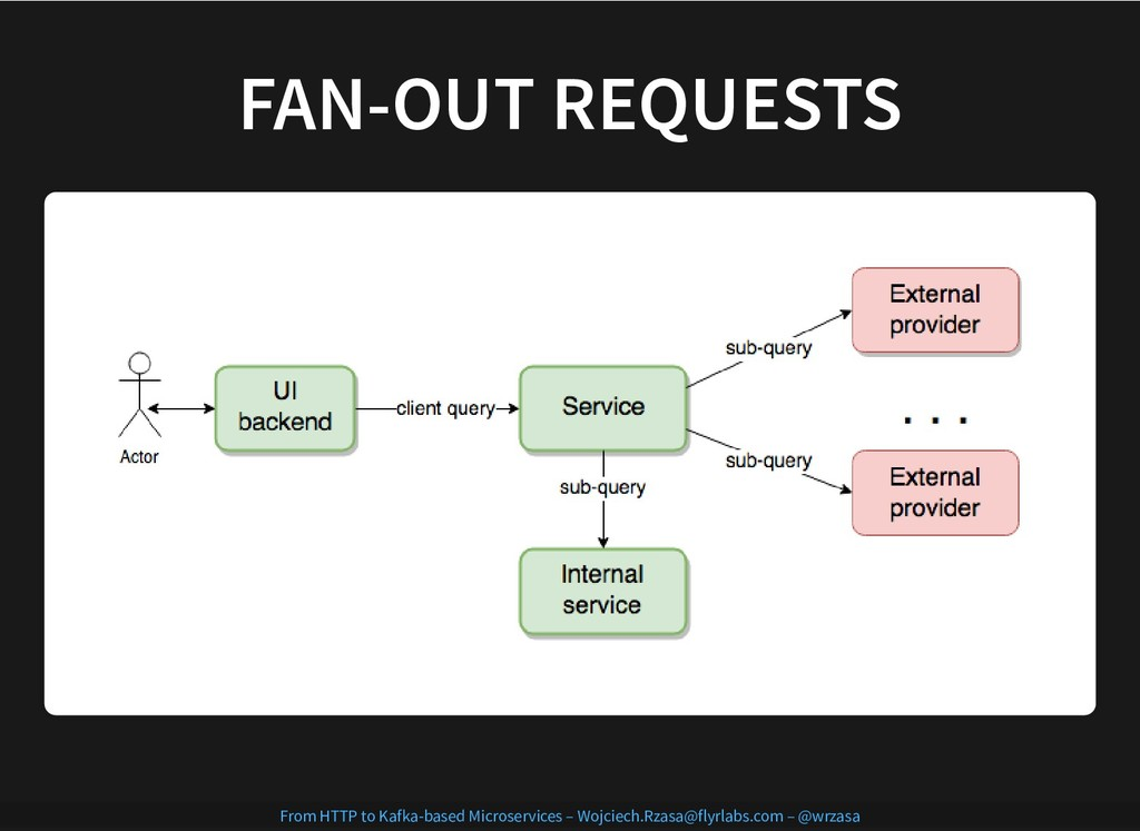 FAN-OUT REQUESTS FAN-OUT REQUESTS From HTTP to ...