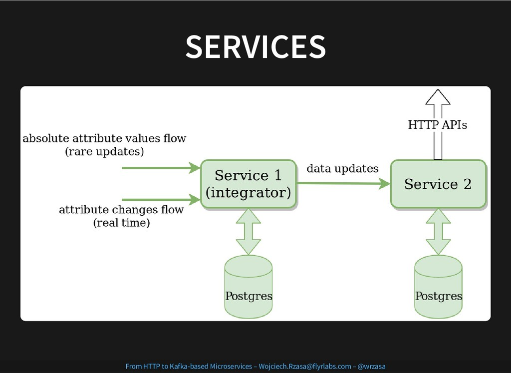 SERVICES SERVICES From HTTP to Kafka-based Micr...