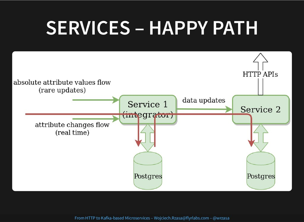 SERVICES – HAPPY PATH SERVICES – HAPPY PATH Fro...