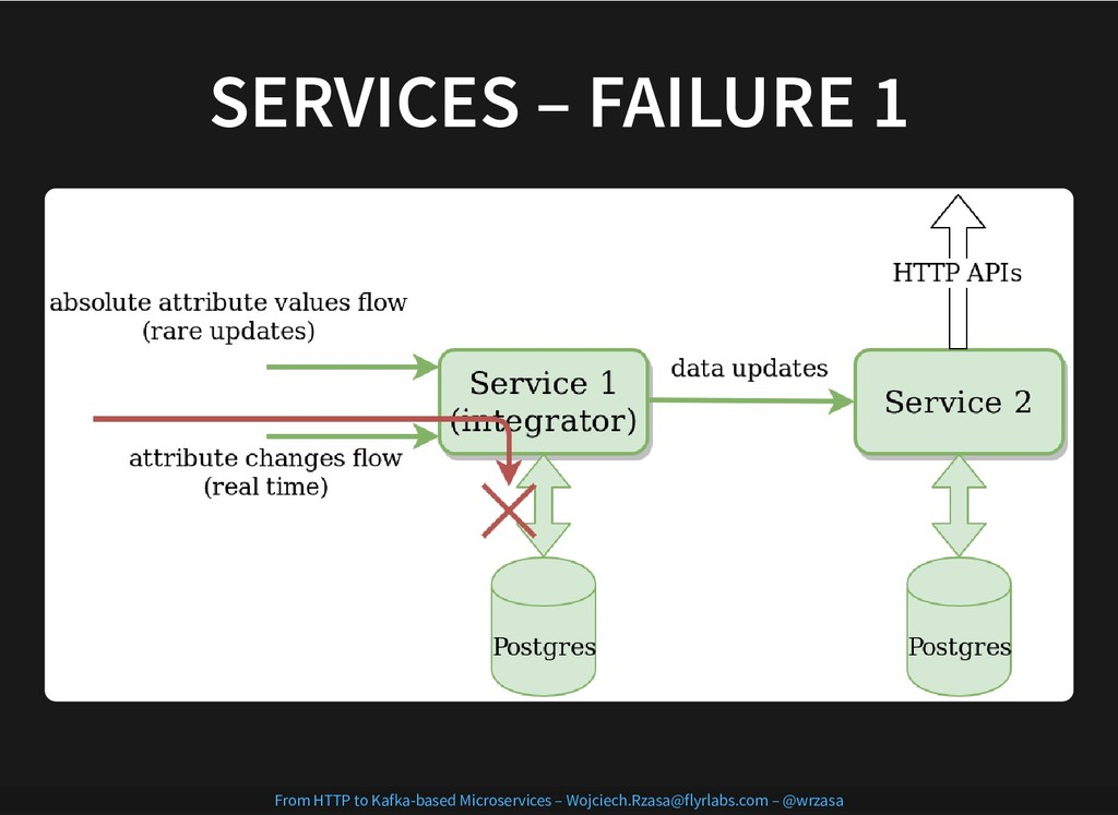 SERVICES – FAILURE 1 SERVICES – FAILURE 1 From ...