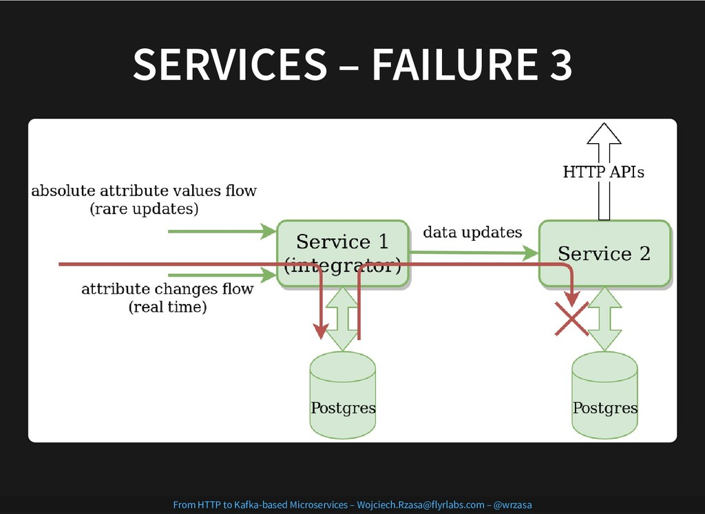 SERVICES – FAILURE 3 SERVICES – FAILURE 3 From ...