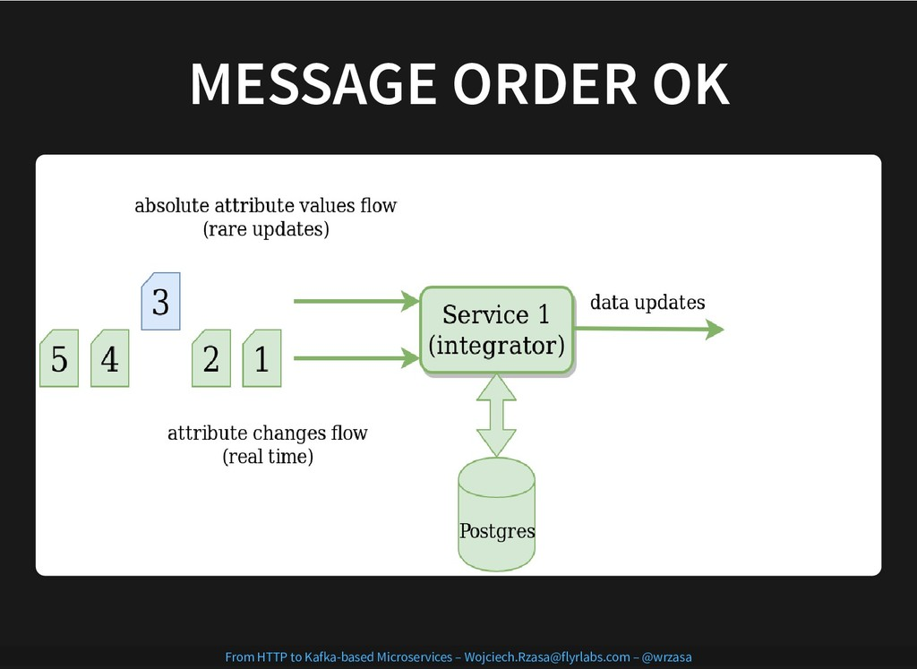 MESSAGE ORDER OK MESSAGE ORDER OK From HTTP to ...