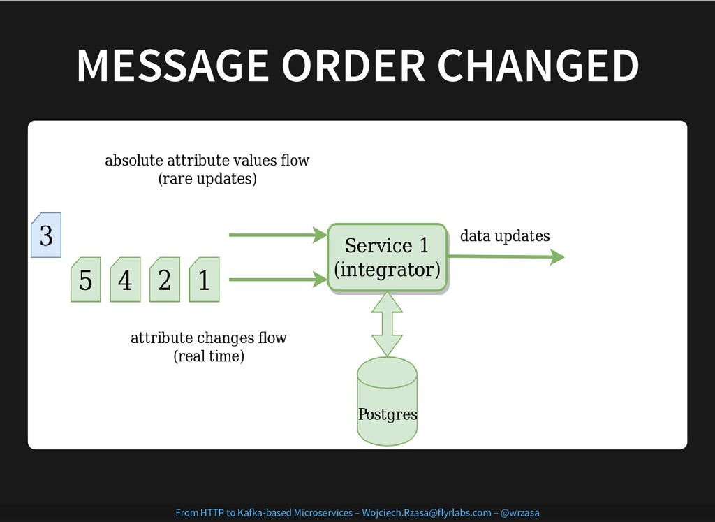 MESSAGE ORDER CHANGED MESSAGE ORDER CHANGED Fro...