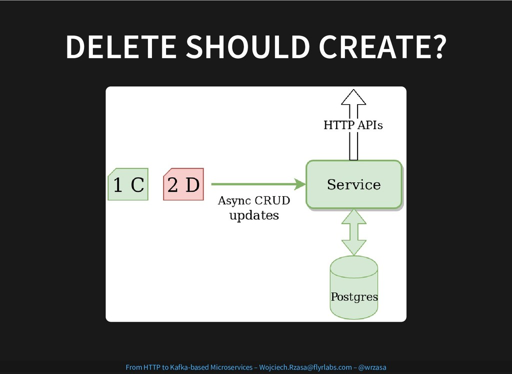 DELETE SHOULD CREATE? DELETE SHOULD CREATE? Fro...
