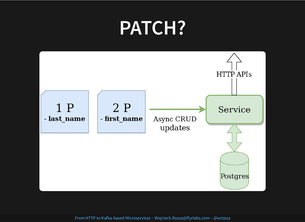 PATCH? PATCH? From HTTP to Kafka-based Microser...